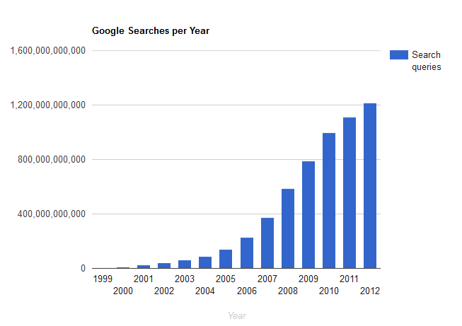 Google Search Statistics 2020 2019 2018 Facts Trend Stats Wordlead